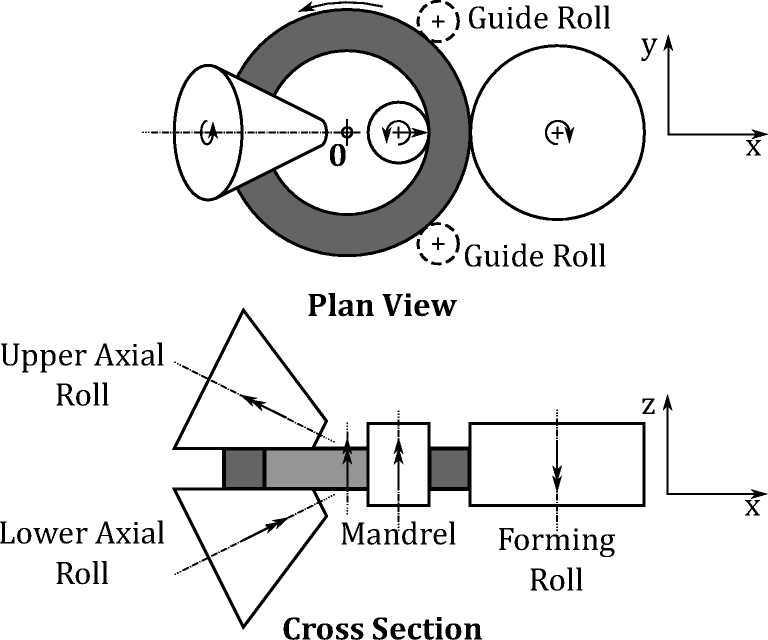 Control Of Ring Rolling With Variable Thickness And Curvature