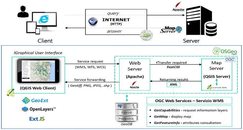 Implementation of a system WebGIS open-source for the protection and