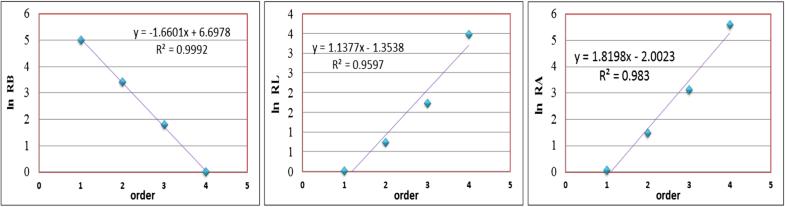 Application of cross-wavelet–linear programming–Kalman filter and