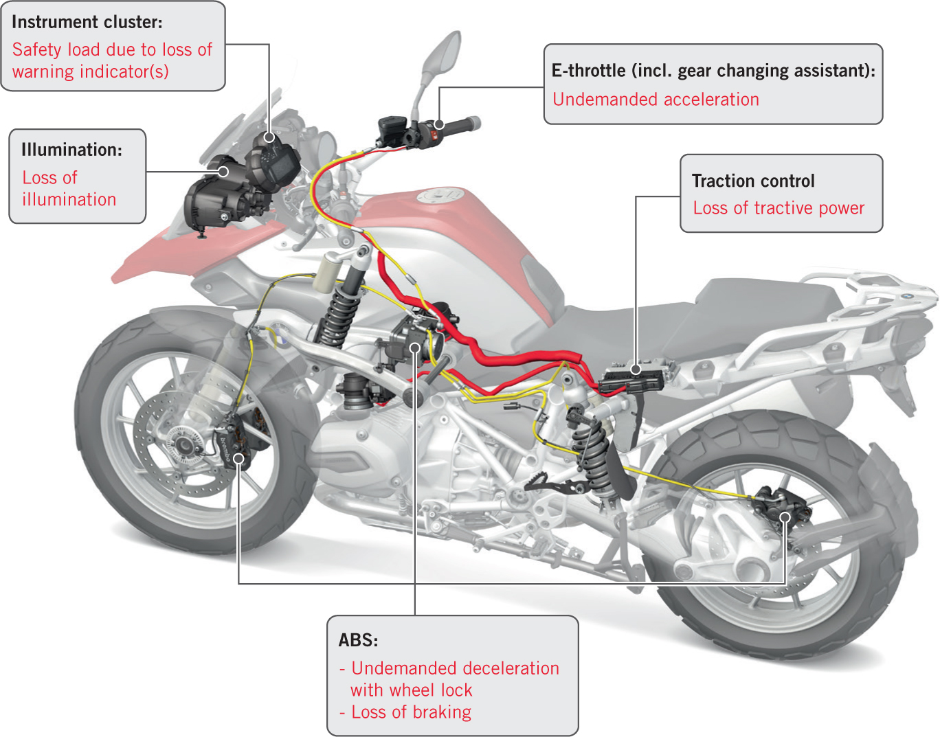 Functional Safety for E/E Systems in Motorcycles | SpringerLink on