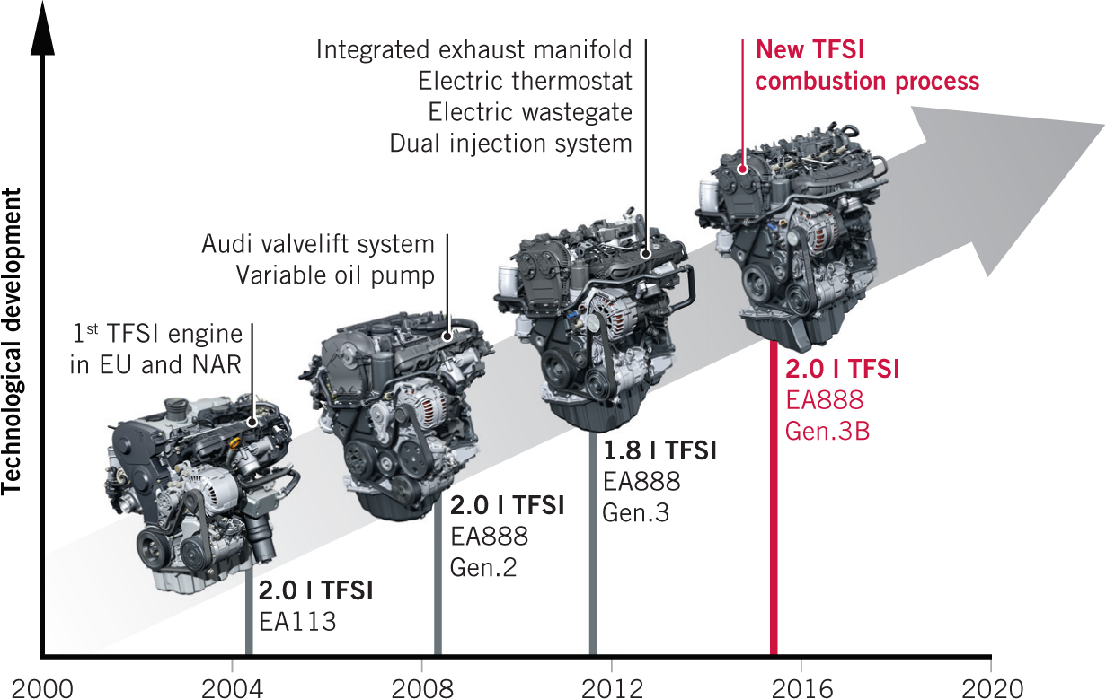 the new audi 2 0 l i4 tfsi engine springerlink rh link springer com