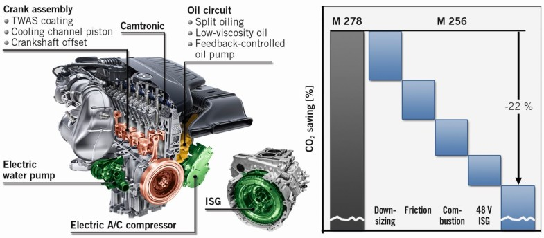 The New Mercedes-Benz In-line Six-cylinder Gasoline Engine