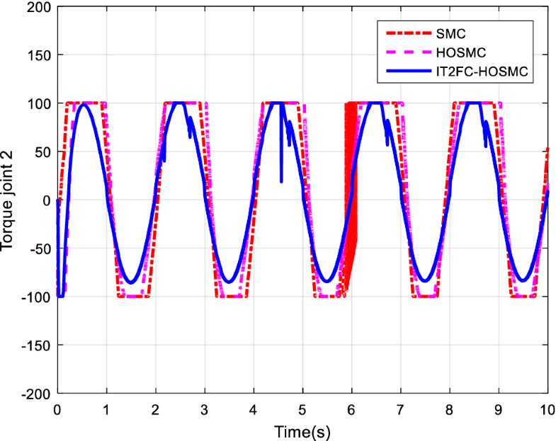Robust Tuned Controller Based on Interval Type 2 Fuzzy Logic