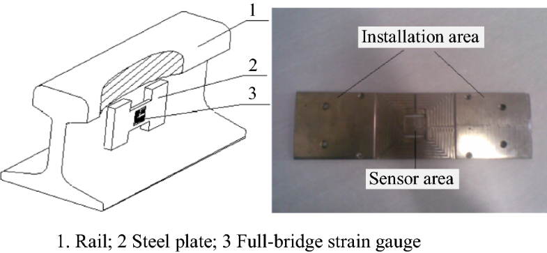 A new device for stress monitoring in continuously welded rails