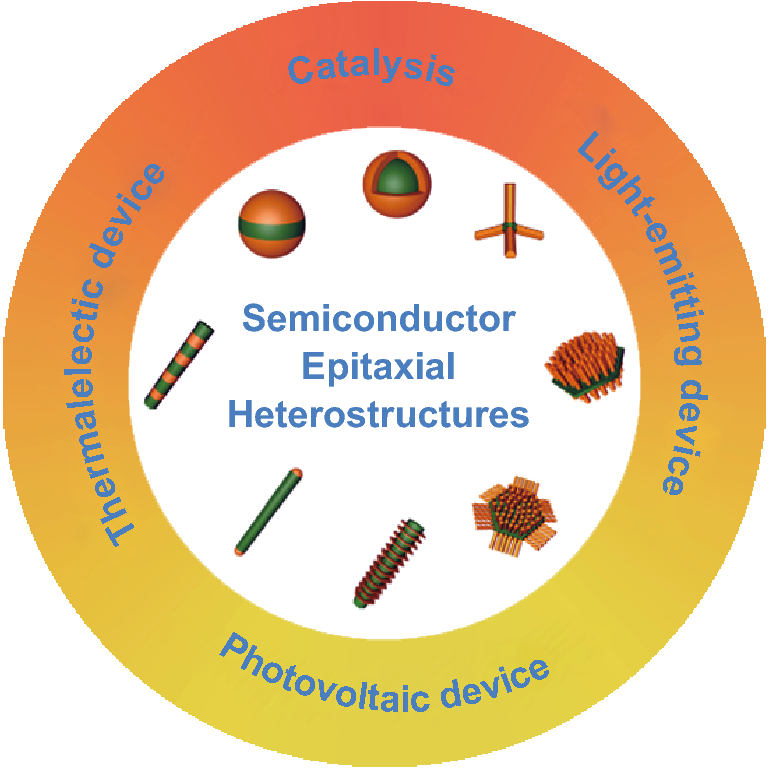 Wet-Chemical Synthesis and Applications of Semiconductor