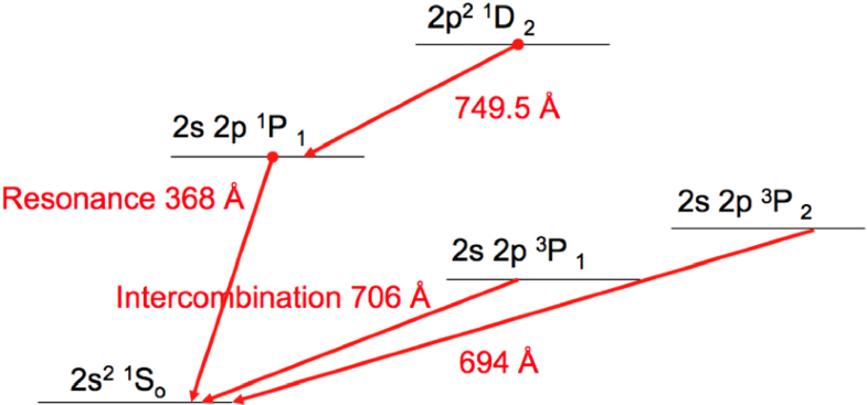Fig. 92