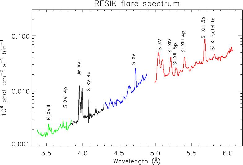 Solar UV and X-ray spectral diagnostics   SpringerLink