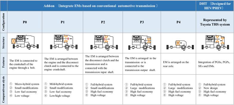 Progress in Automotive Transmission Technology | SpringerLink