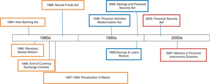 Banking Deregulation and the Financial Crisis in the US and