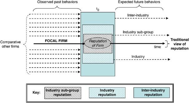 Beyond Corporate Reputation: Managing Reputational