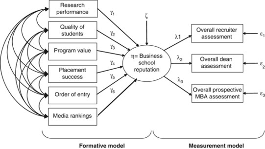 Measuring the Reputation of Top US Business Schools: A MIMIC