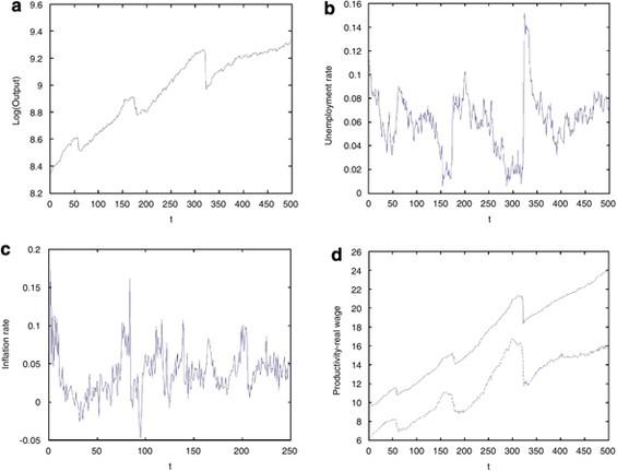 Adaptive Microfoundations For Emergent Macroeconomics