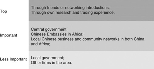 China's Private Enterprises in Africa and the Implications for