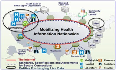 Understanding the value proposition of health information