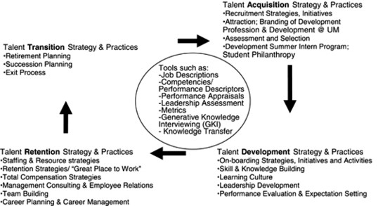 Generative Knowledge Interviewing: A method for knowledge transfer