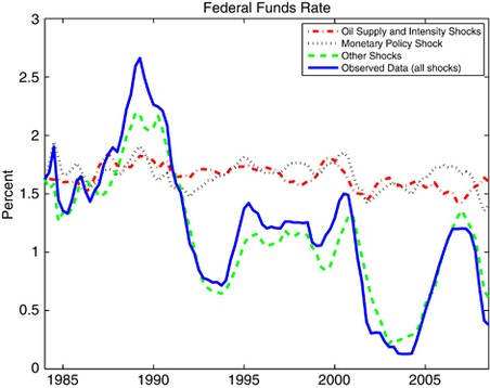 Monetary Policy Responses to Oil Price Fluctuations