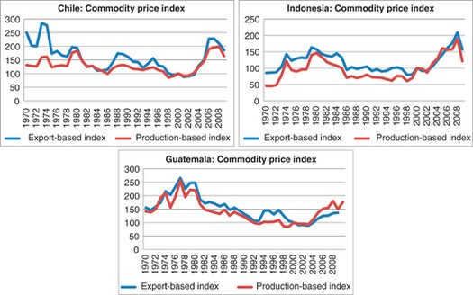 Macroeconomic Performance During Commodity Price Booms and