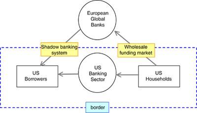 Global Banking Glut and Loan Risk Premium   SpringerLink
