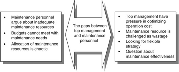 Overview of maintenance strategy, acceptable maintenance standard