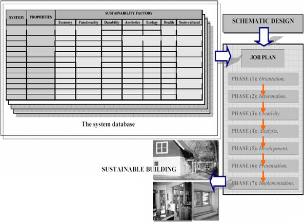 Design of sustainable buildings through Value Engineering