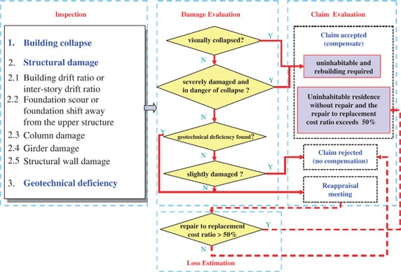 Damage and loss assessment for the basic earthquake insurance claim