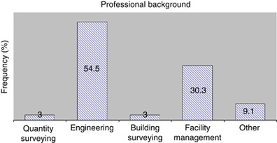 Appraisal of the building maintenance management practices