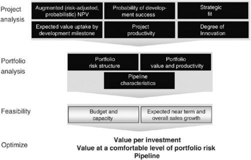 the blockbuster drugs outlook optimum management strategies throughout the product lifecycle