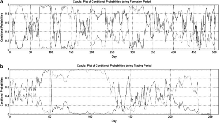 Pairs trading: A copula approach | SpringerLink