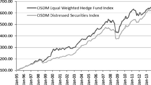 Factors that affect the performance of distressed securities