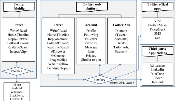 A design theory for digital platforms supporting online