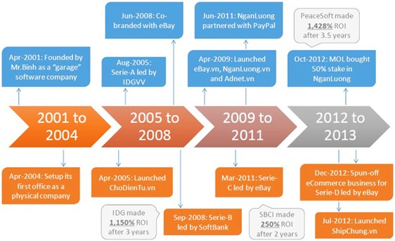 Choosing e-commerce strategies: a case study of eBay vn
