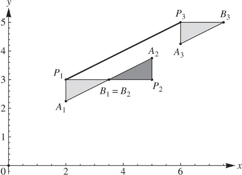 Figure B4