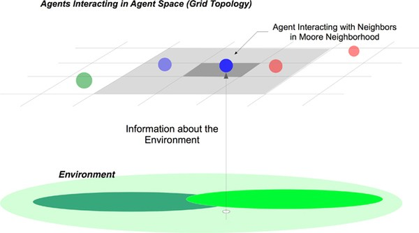 Tutorial on agent-based modelling and simulation | SpringerLink