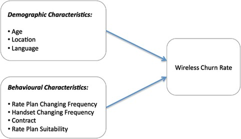 Using Cox regression to model customer time to churn in the wireless