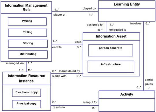 Learning organization modelling patterns | SpringerLink