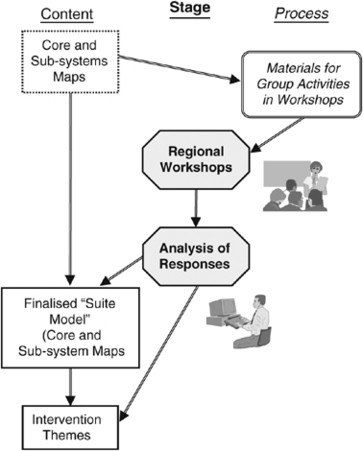 System Dynamics Mapping Of Acute Patient Flows