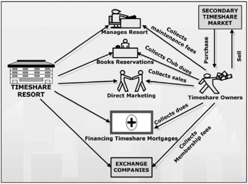 An economic analysis of a timeshare ownership   SpringerLink