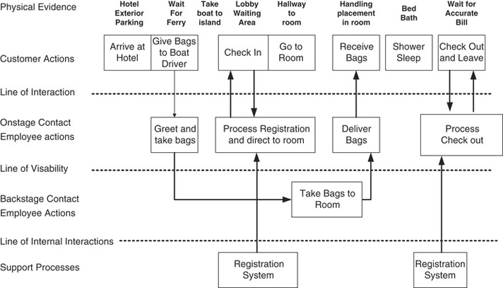 Using Six Sigma DMAIC to design a high-quality summer lodge