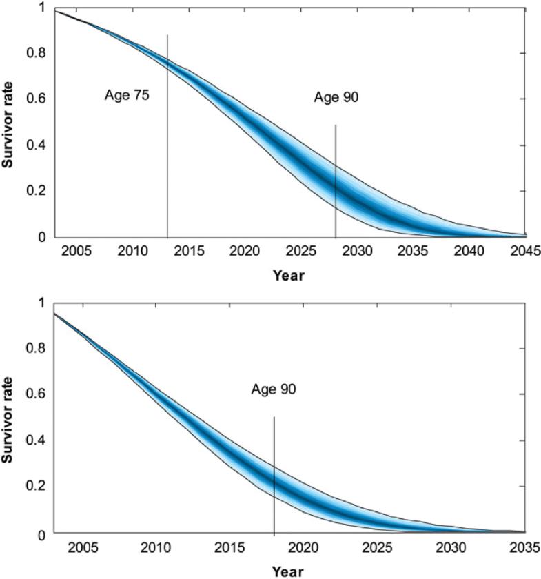 Enhancing risk management for an aging world | SpringerLink