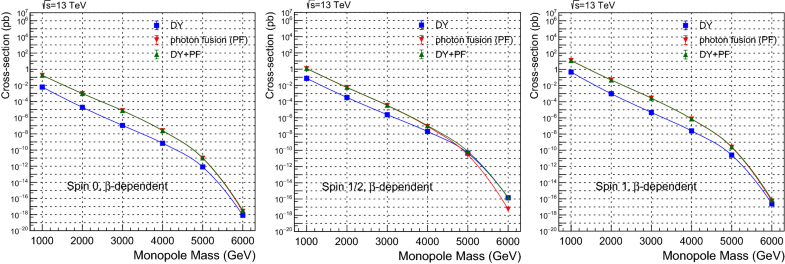 1f2a2202147e Monopole production via photon fusion and Drell–Yan processes ...