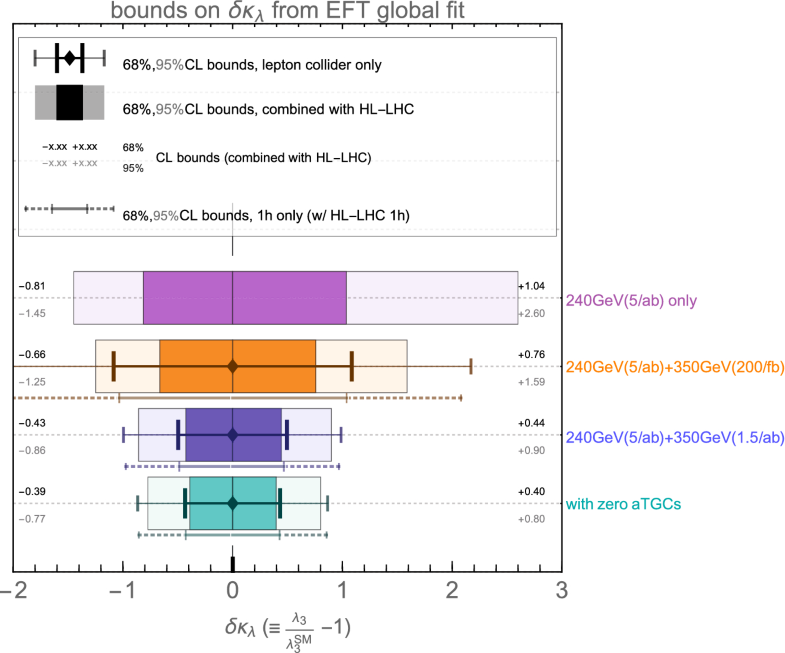 FCC Physics Opportunities | SpringerLink