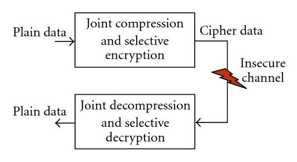 Overview on Selective Encryption of Image and Video