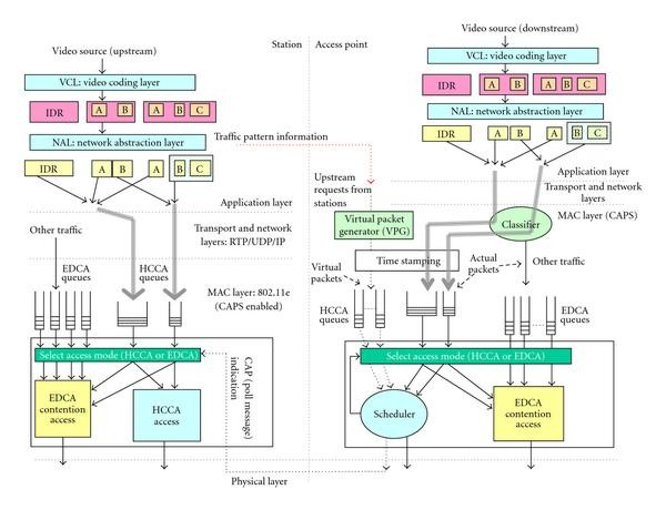 Efficient Transmission of H 264 Video over Multirate IEEE 802 11e