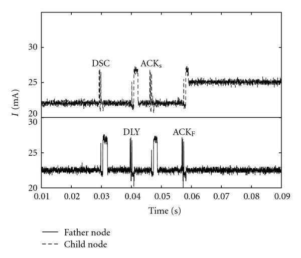 a fast network configuration algorithm for tdma wireless sensor networks