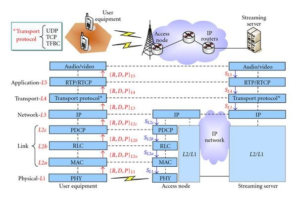 QoS Modeling for End-to-End Performance Evaluation over Networks