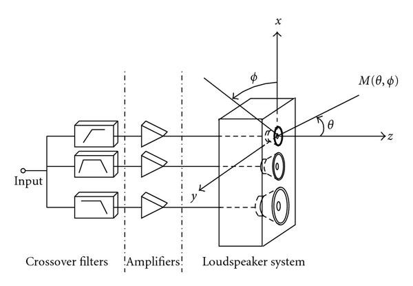 optimizing the directivity of multiway loudspeaker systems