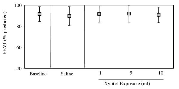 Figure 4222