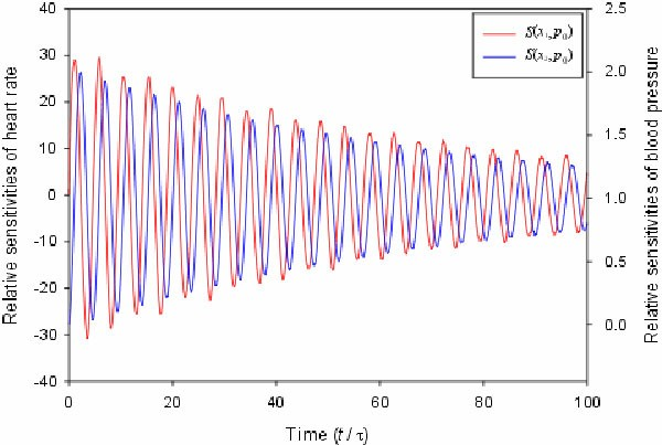 Sensitivity analysis of dynamic biological systems with time