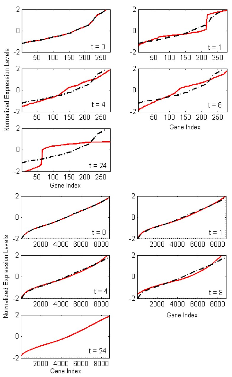 Bioinformatics analysis of the early inflammatory response