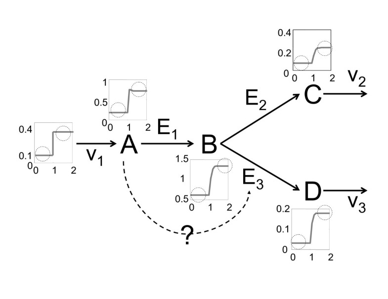 Efficient Classification Of Complete Parameter Regions Based On